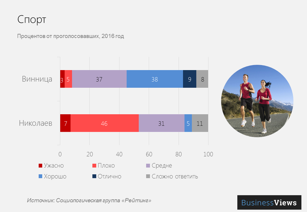 Спорт в украинских городах