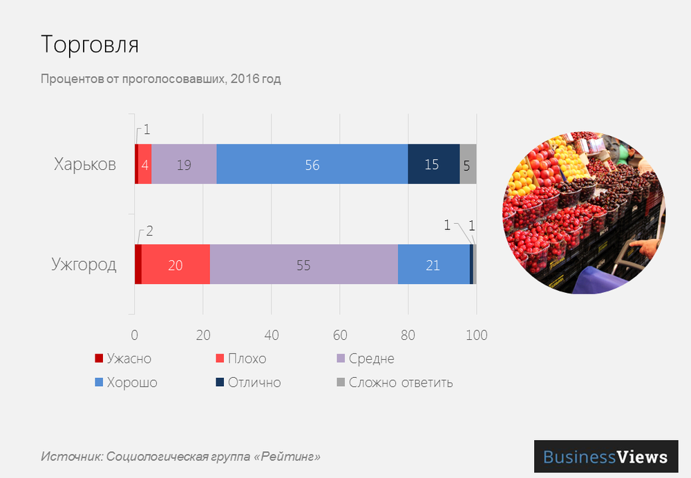 Торговля в украинских городах