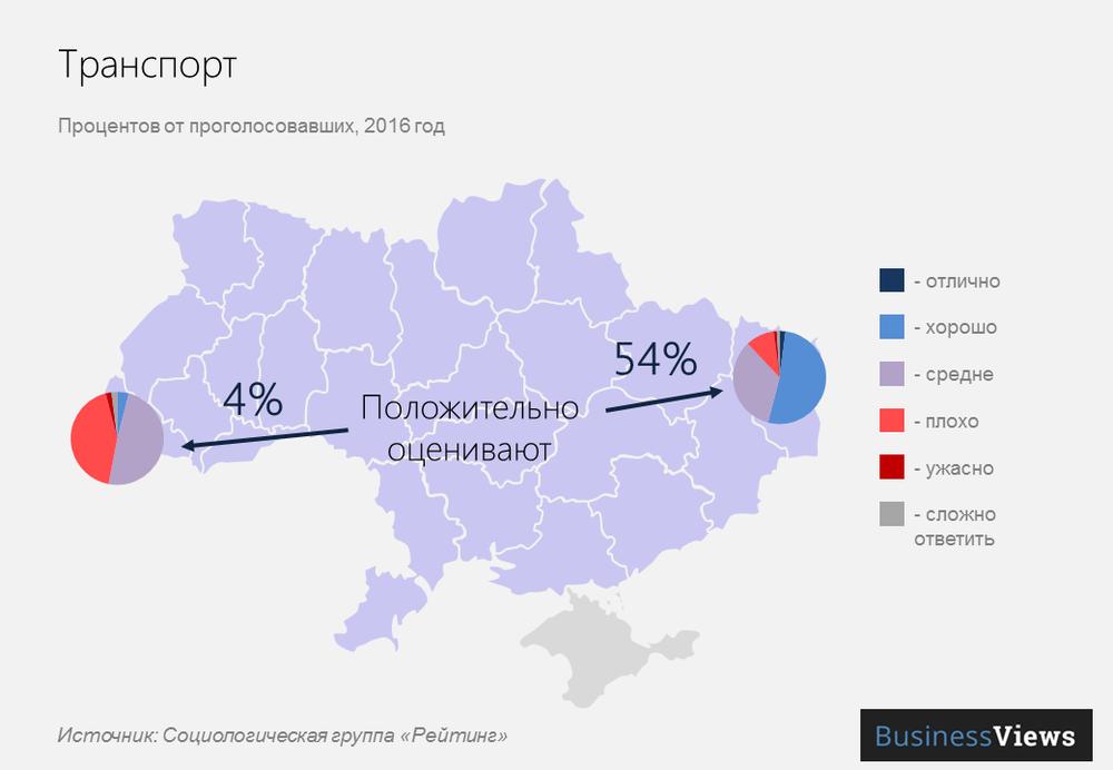Транспорт в Украине