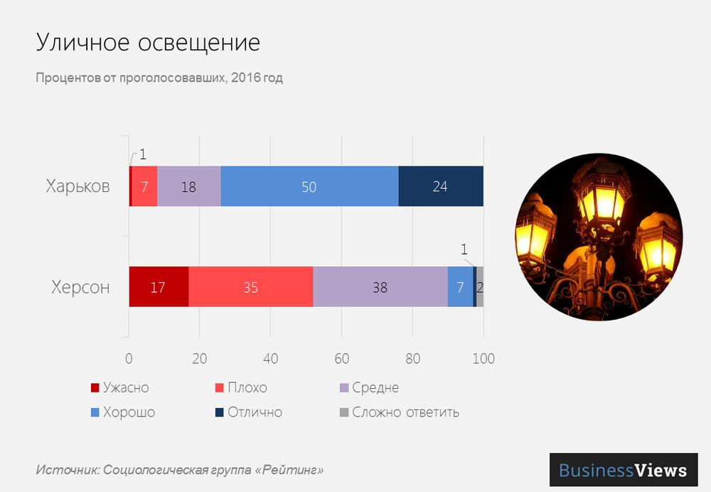 Уличное освещение в городах Украины