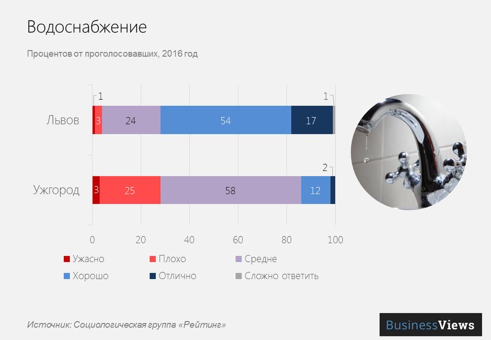 Водоснабжение в городах Украины