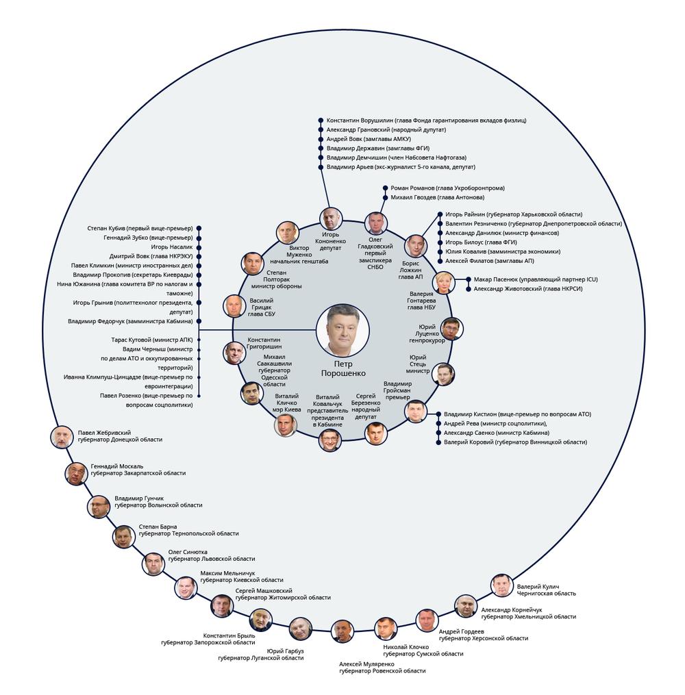 окружение Петра Порошенко