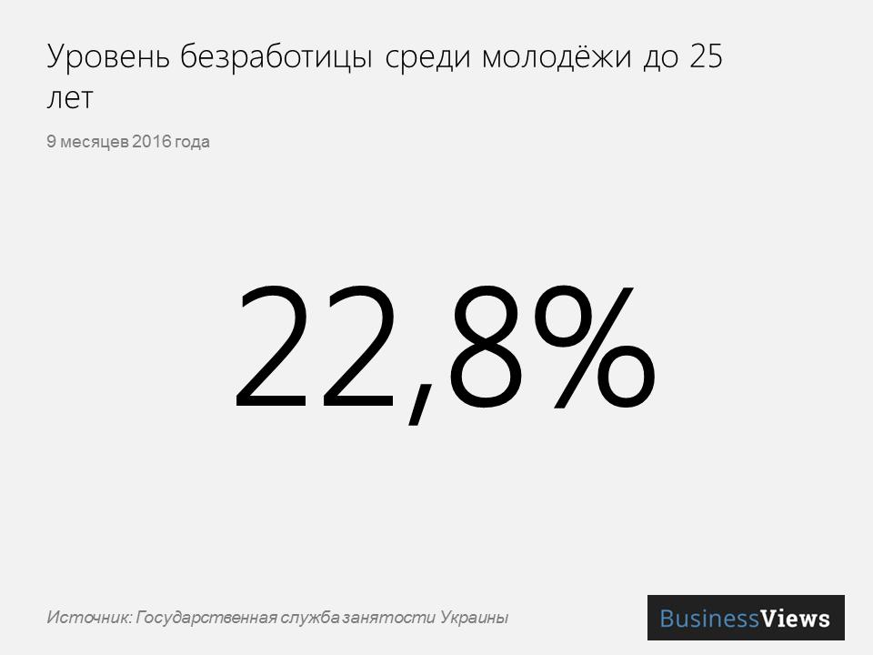 Уровень безработицы среди молодежи