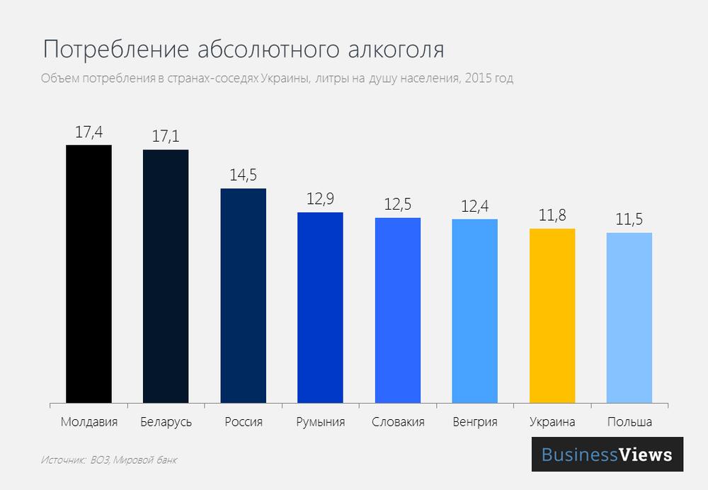 Потребление алкоголя в Украине и странах-соседях