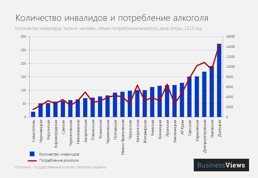 Количество инвалидов и потребление алкоголя