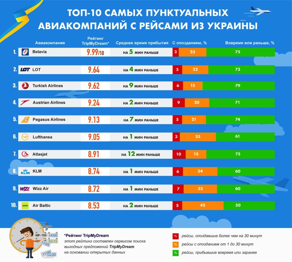авиакомпании, которые летают из Украины