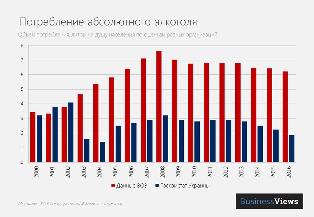 Потребление абсолютного алкоголя в Украине