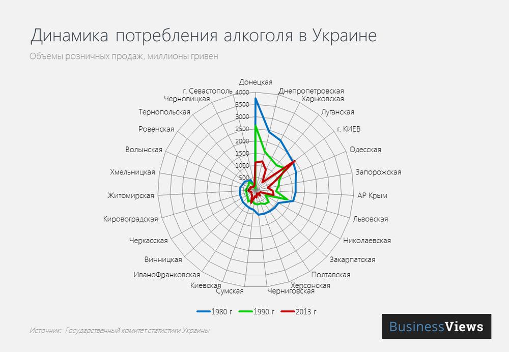 Динамика потребления алкоголя в Украине