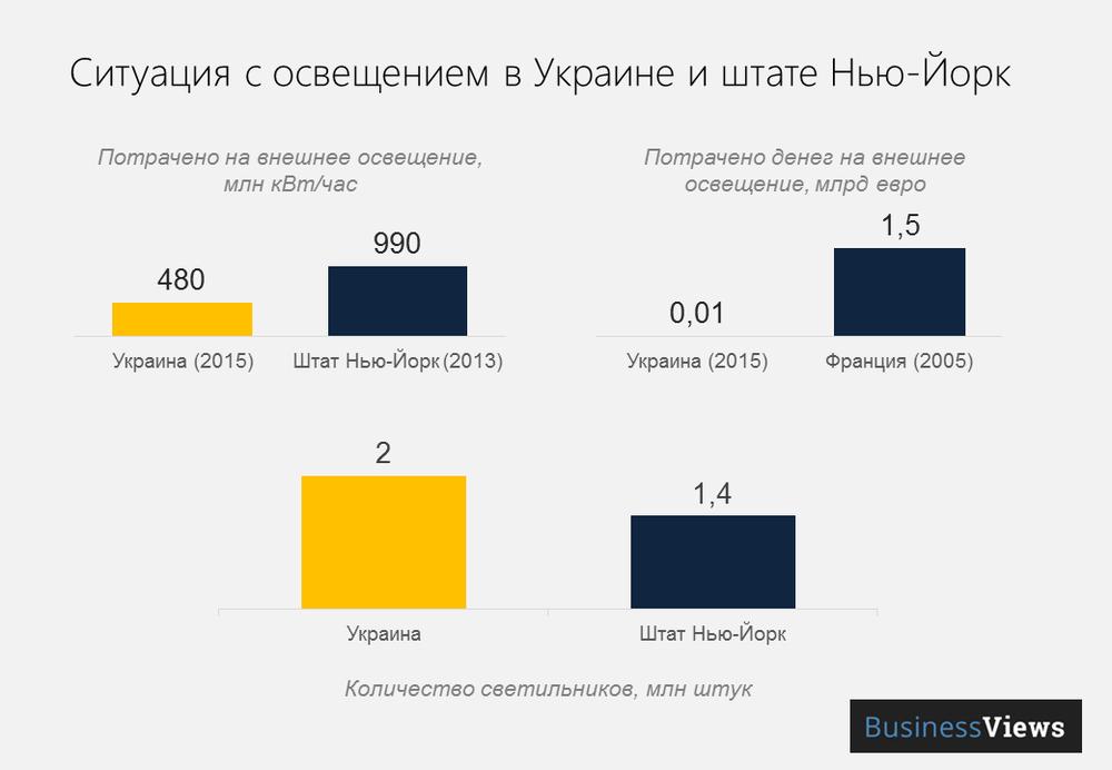 ситуация с освещением в Украине и Нью-Йорке