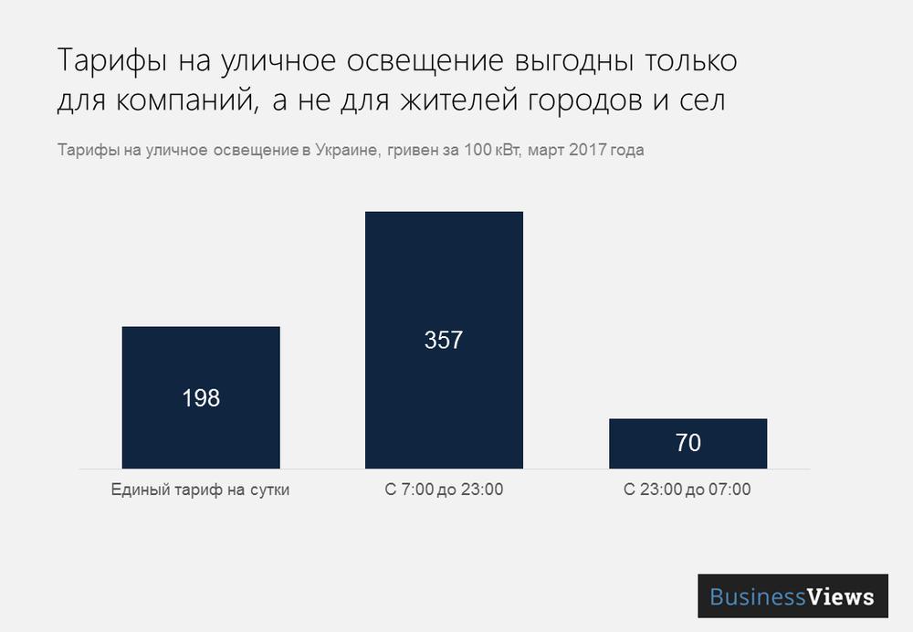 тарифы на уличное освещение в Украине