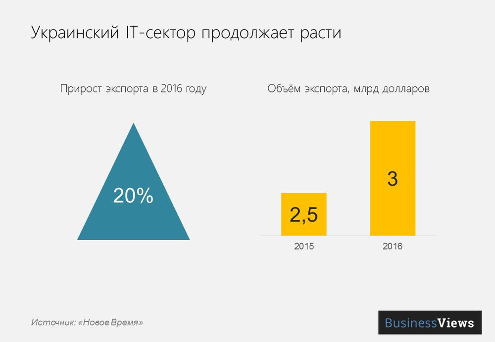 экспорт айти из Украины