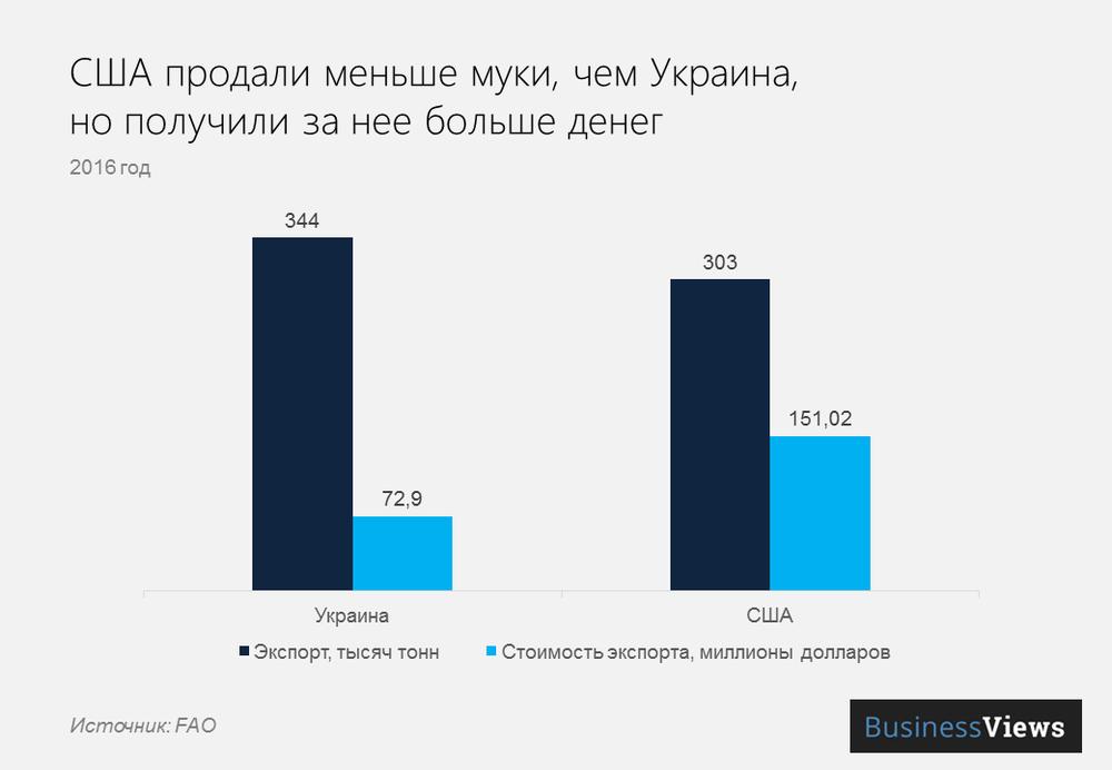 экспорт муки из Украины и США