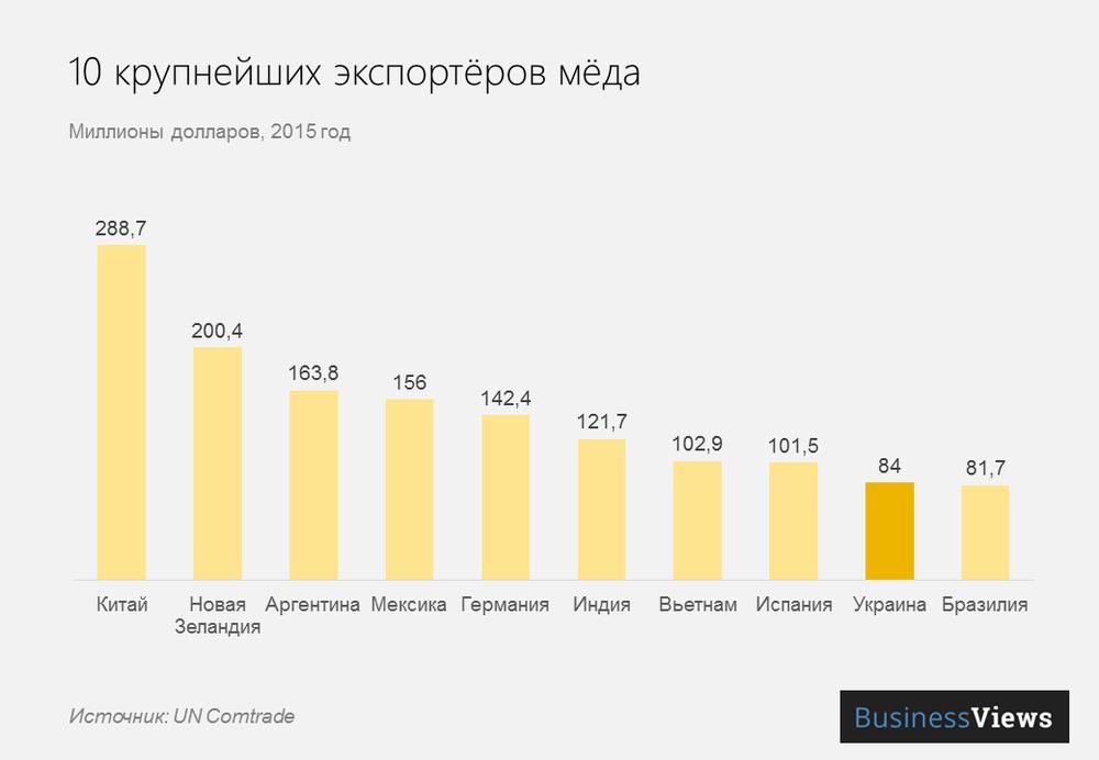 крупнейшие экспортеры меда