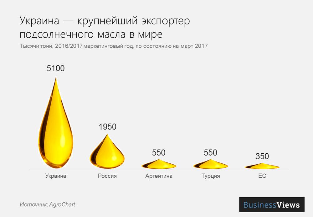 крупнейшие экспортеры масла в мире