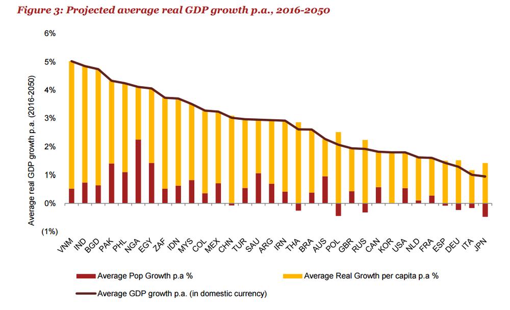 предполагаемый рост ВВП
