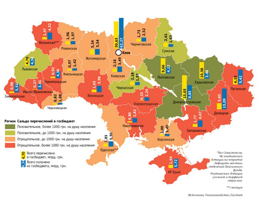 Кто кормит Украину