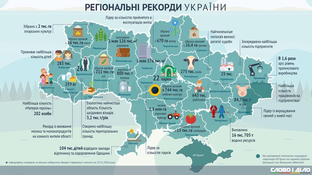 рекорды Донбасса