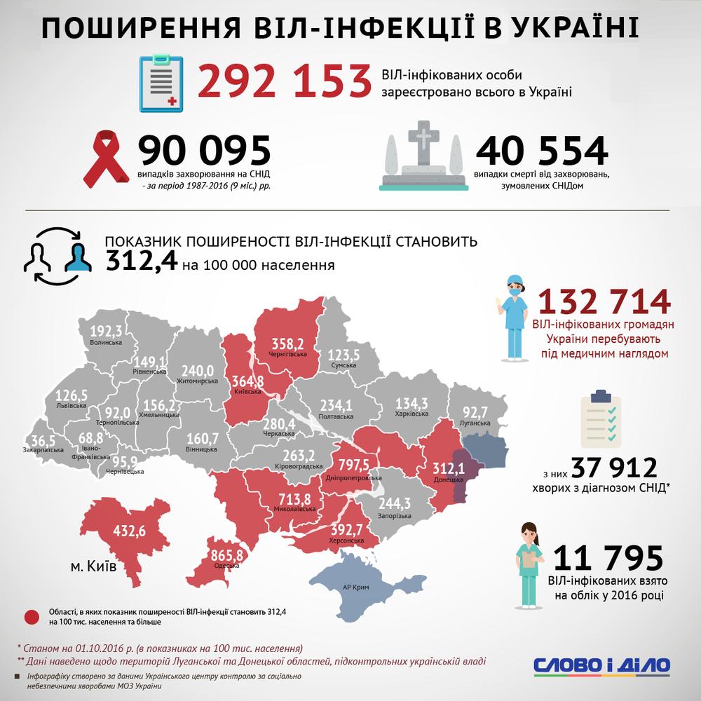 распространение вич в Украине