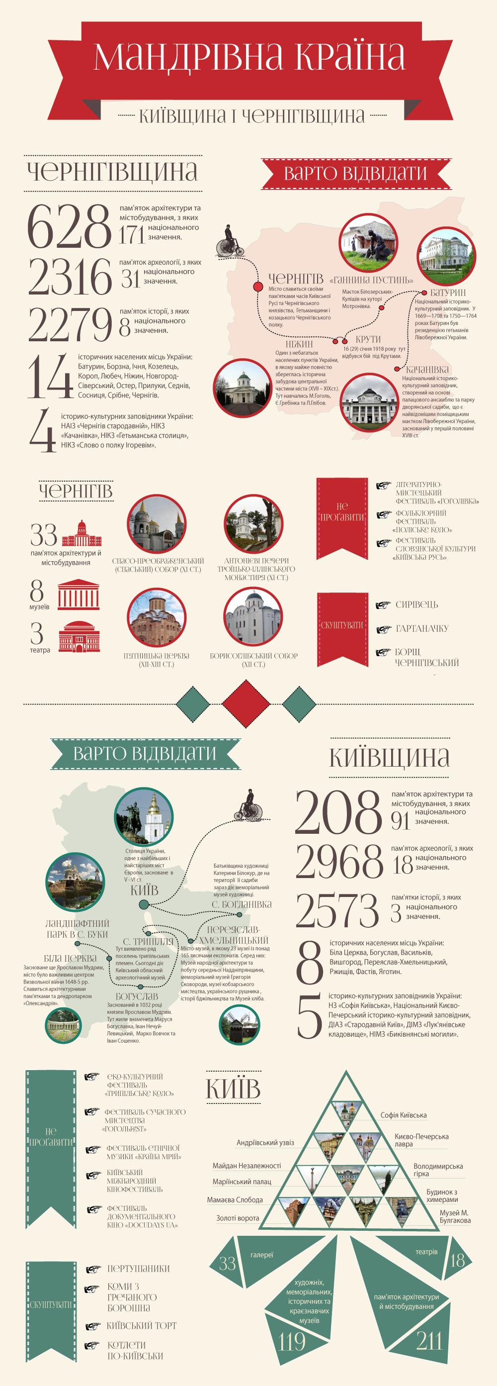чернігівщина і київщина