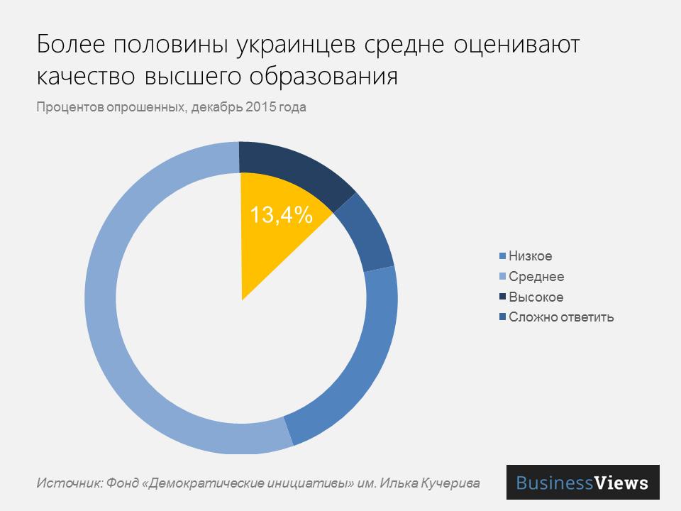 Оценка высшего образования украинцами