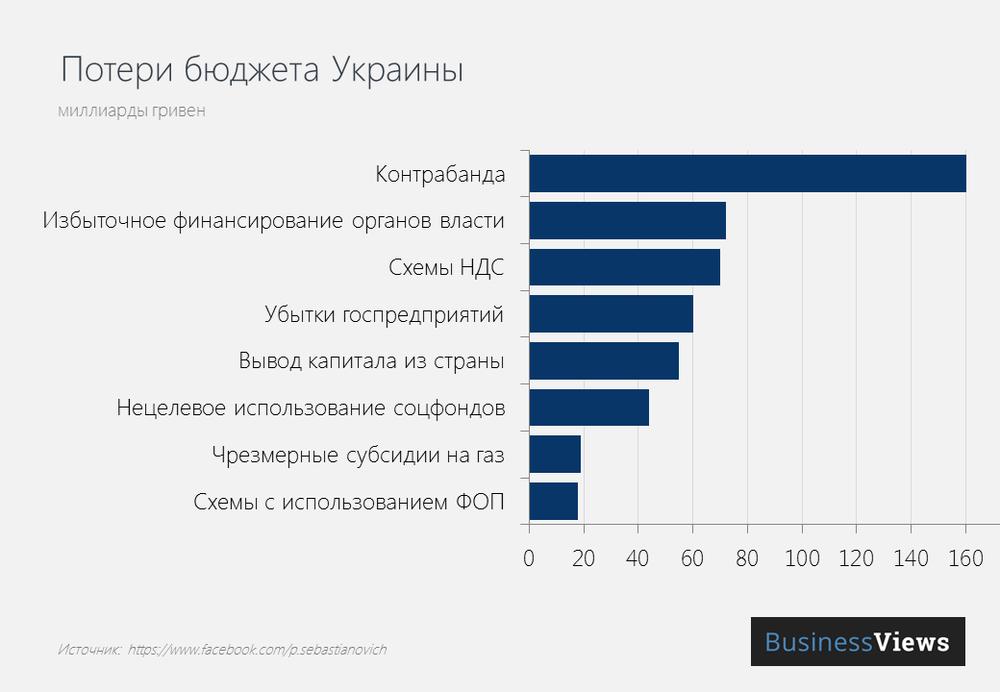 Потери бюджета Украины