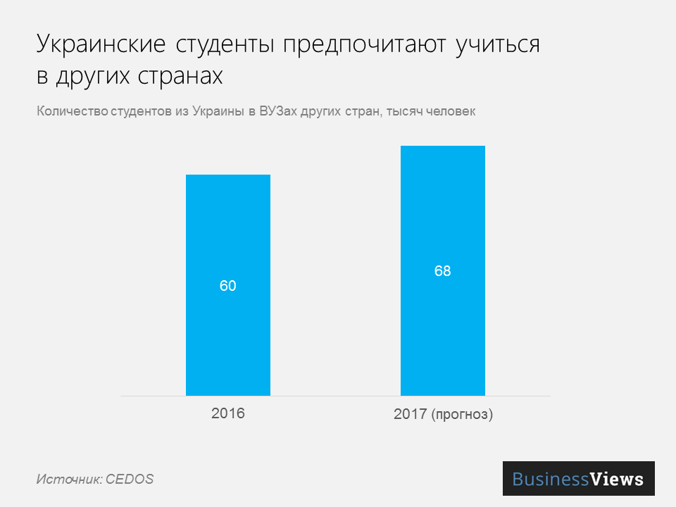 украинские студенты в других странах
