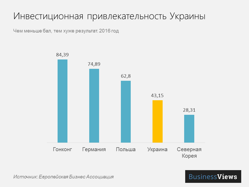 украина в рейтинге инвестиционной привлекательности