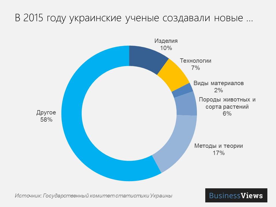 чем занимаются украинские ученые