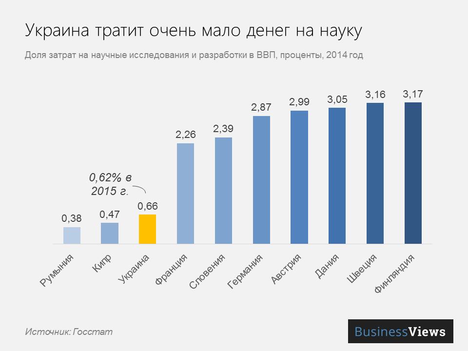 расходы на науку в Украине и в мире