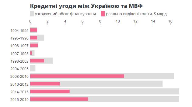 Кредитные договора между Украиной и МВФ