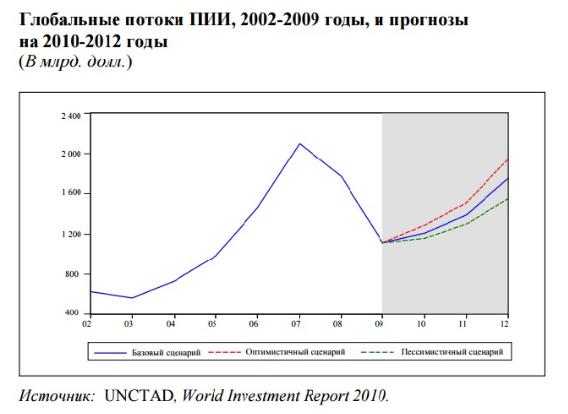 Глобальные потоки ПИИ, 2002-2009