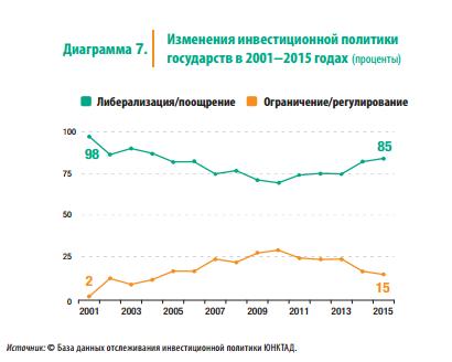 Изменения инвестиционной политики государств, 2001-2015