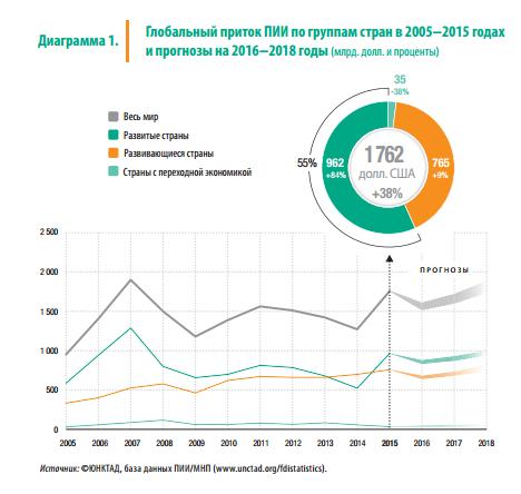 Глобальный приток ПИИ по группам стран, 2005-2015