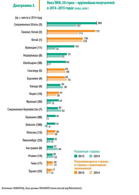 Ввоз ПИИ, 2014-2015