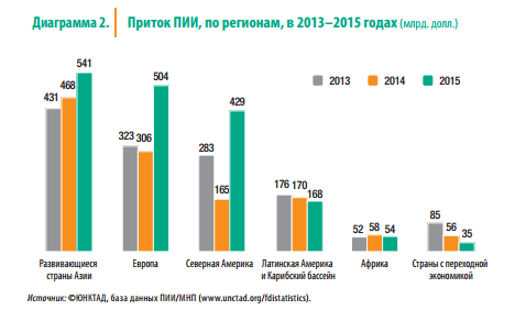 Приток ПИИ по регионам, 2013-2015