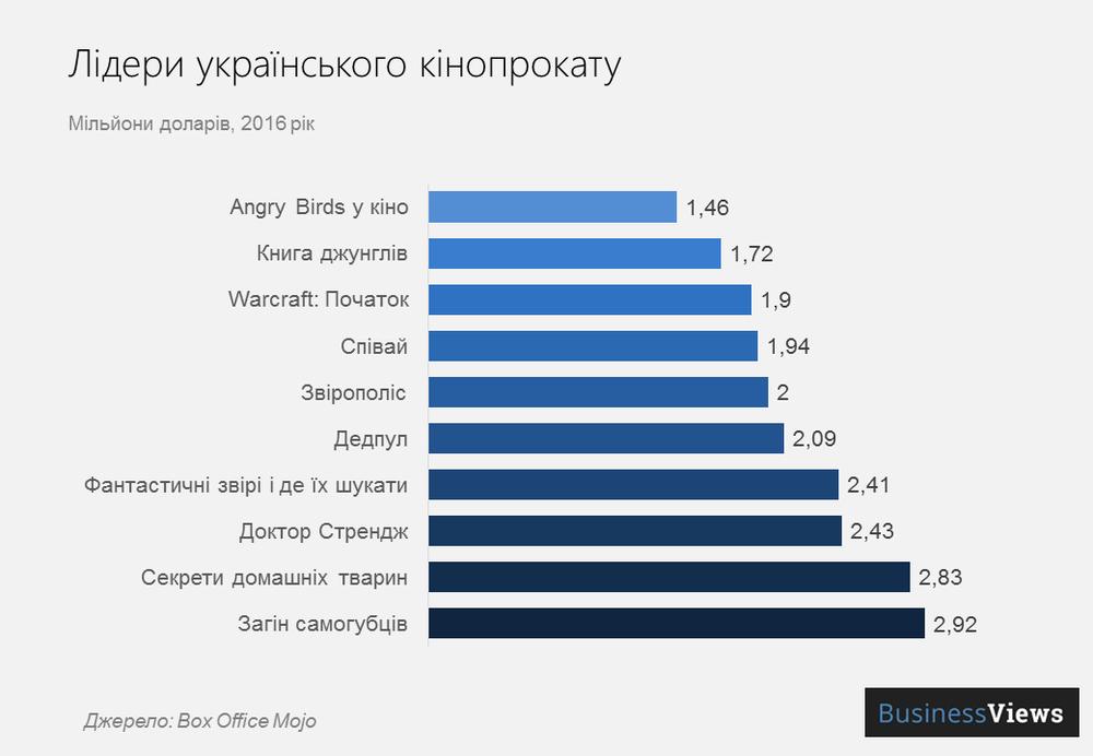 найпопулярніші фільми в Україні