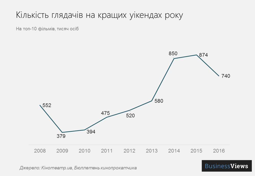 кількість глядачів в Україні