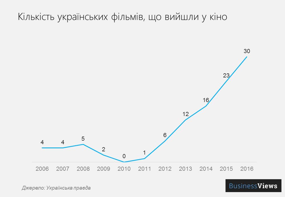 кількість українських фільмів