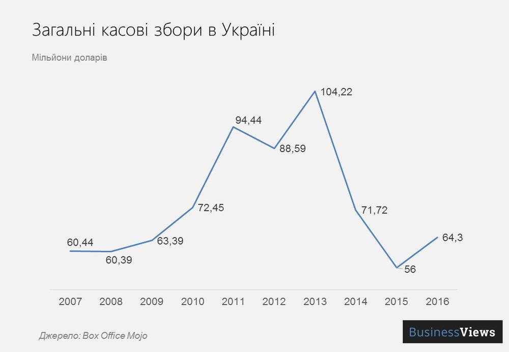 касові збори в Україні