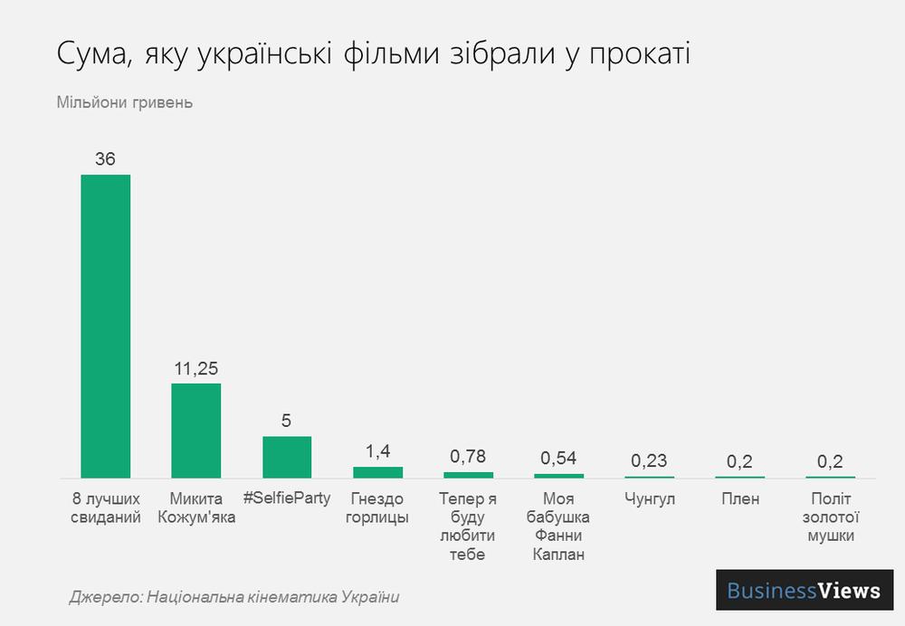 сума яку українські фільми зібрали у прокаті