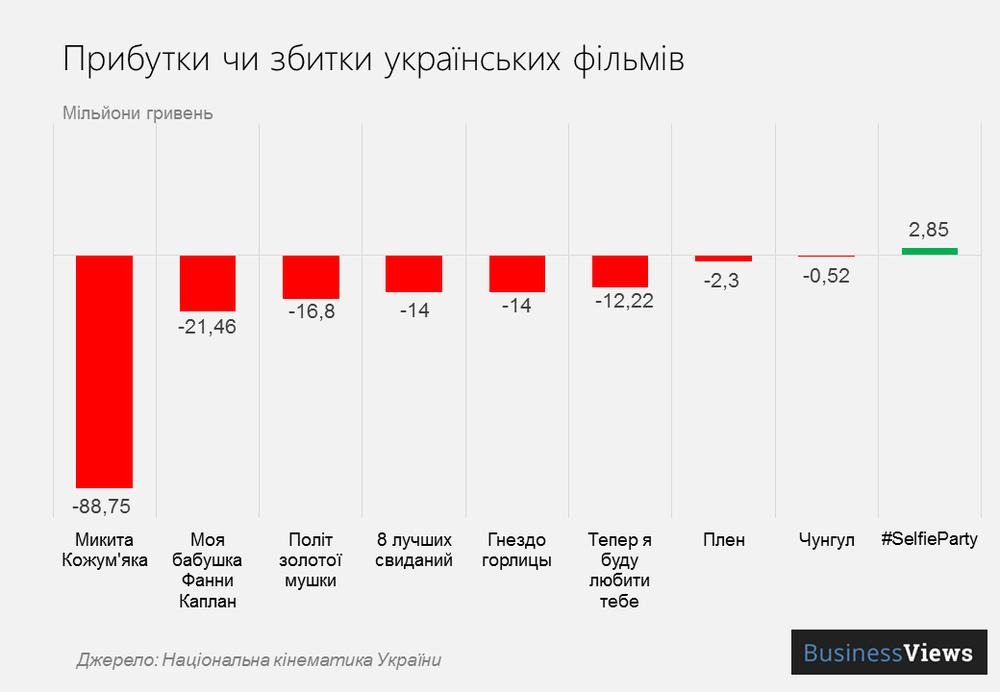 прибутки українських фільмів