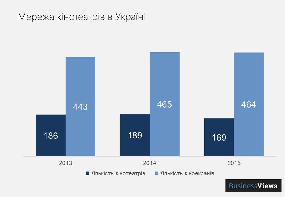 кількість кінотеатрів в Україні