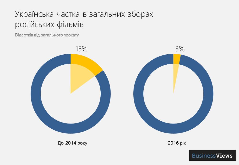 російське кіно в Україні