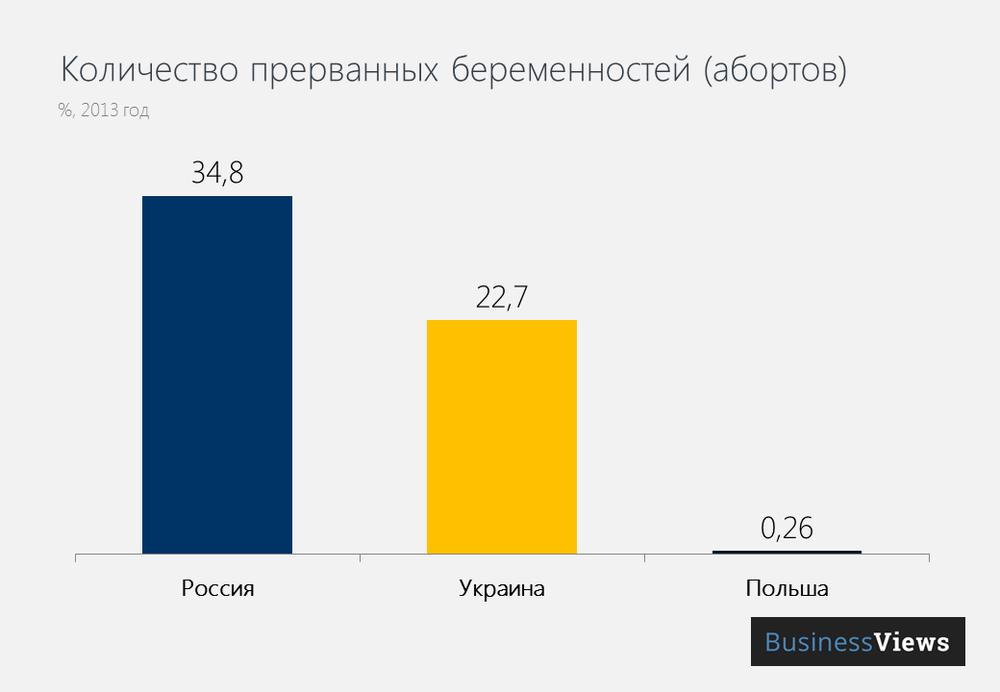 Количество абортов в Украине