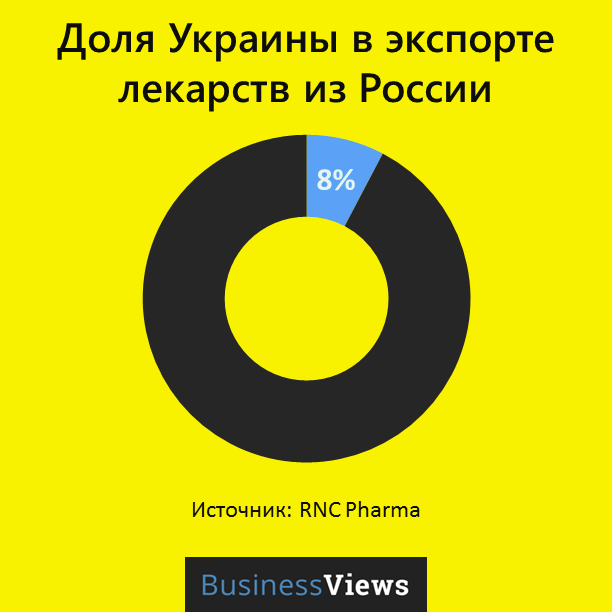 доля Украины в экспорте лекарств из России