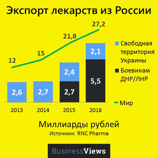 экспорт лекарств из РФ в Украину