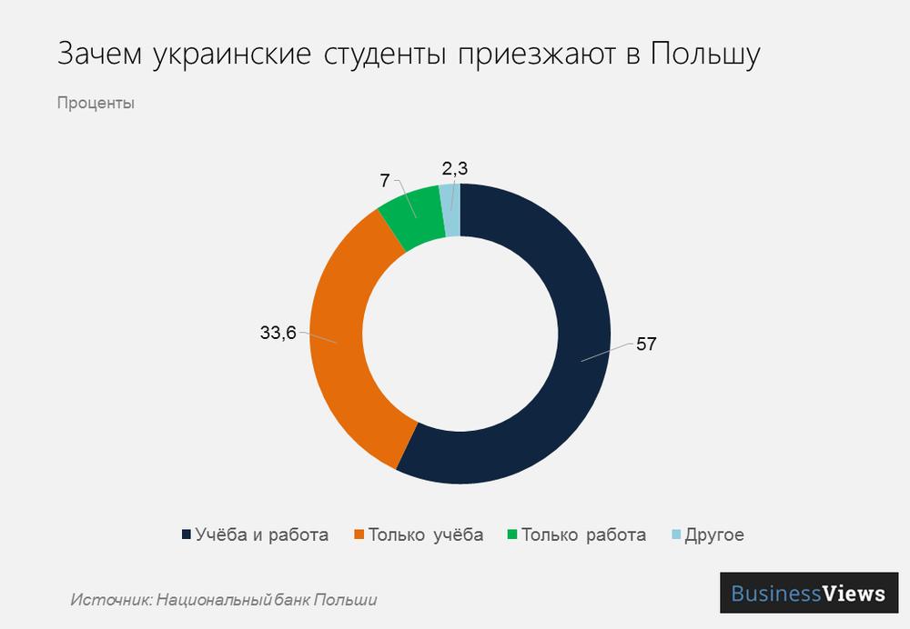 зачем украинские студенты приезжают в Польшу