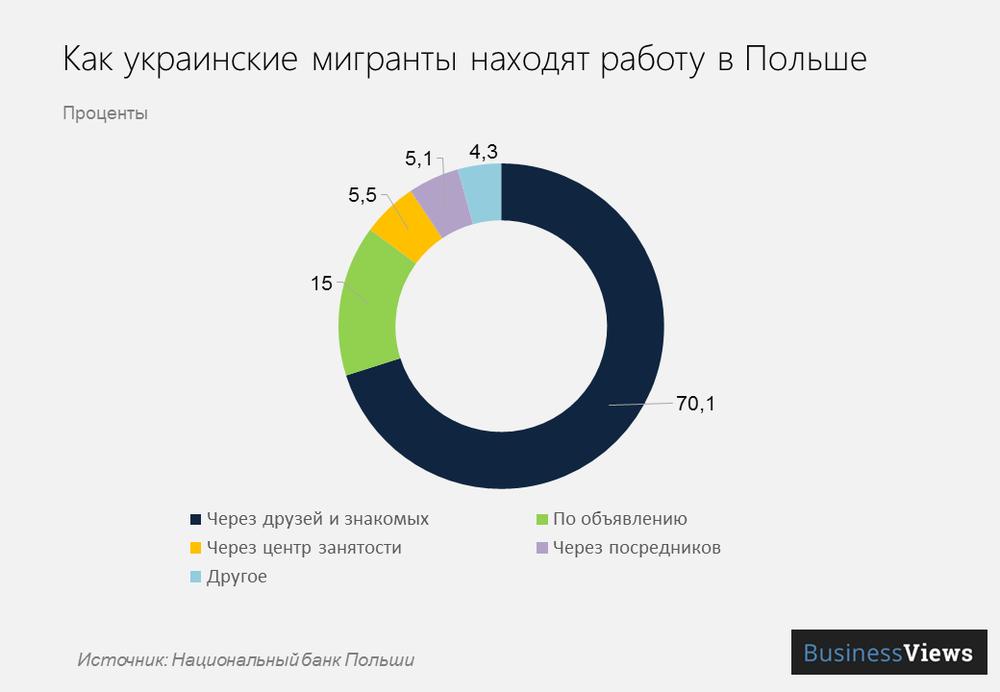 как украинские мигранты находят работу в Польше
