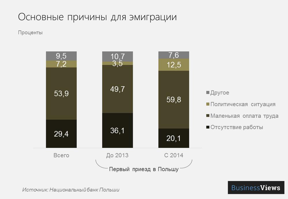 причины для эмиграции из Украины