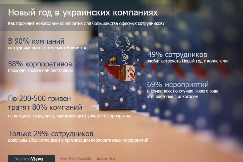 Корпоративный Новый год в Украине: как отмечают, сколько стоит